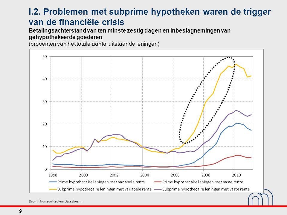 I.2. Problemen met subprime hypotheken waren de trigger van de financiële crisis Betalingsachterstand van ten minste zestig dagen en inbeslagnemingen
