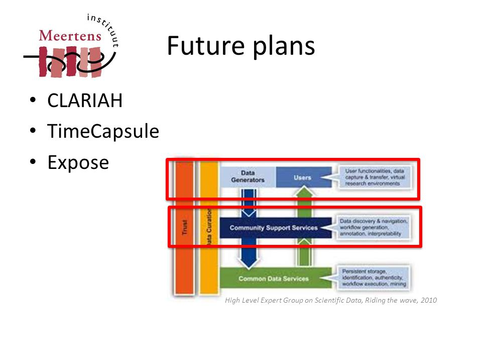 Future plans • CLARIAH • TimeCapsule • Expose High Level Expert Group on Scientific Data, Riding the wave, 2010