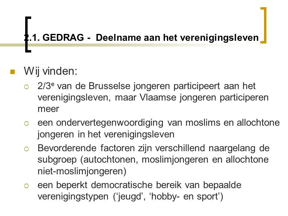 2.1. GEDRAG - Deelname aan het verenigingsleven  Wij vinden:  2/3 e van de Brusselse jongeren participeert aan het verenigingsleven, maar Vlaamse jo