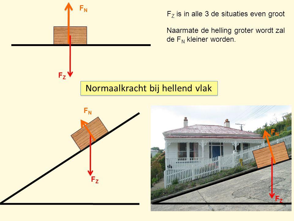 Normaalkracht bij hellend vlak FNFN FZFZ FZFZ FNFN FZFZ FNFN F Z is in alle 3 de situaties even groot Naarmate de helling groter wordt zal de F N klei