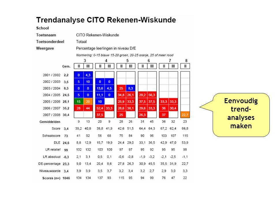 Eenvoudig trend- analyses maken