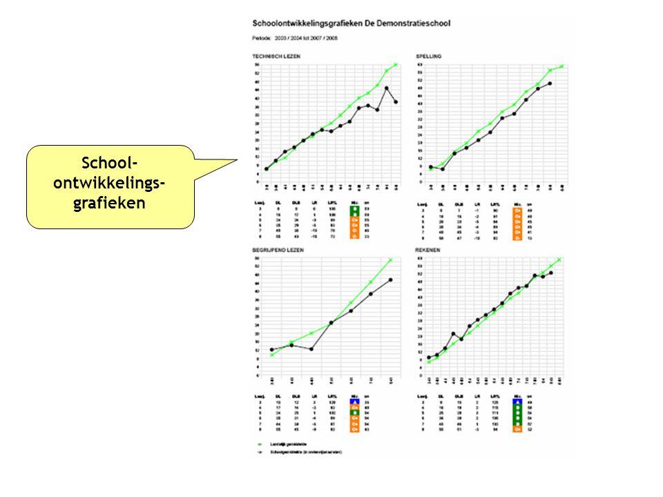 School- ontwikkelings- grafieken