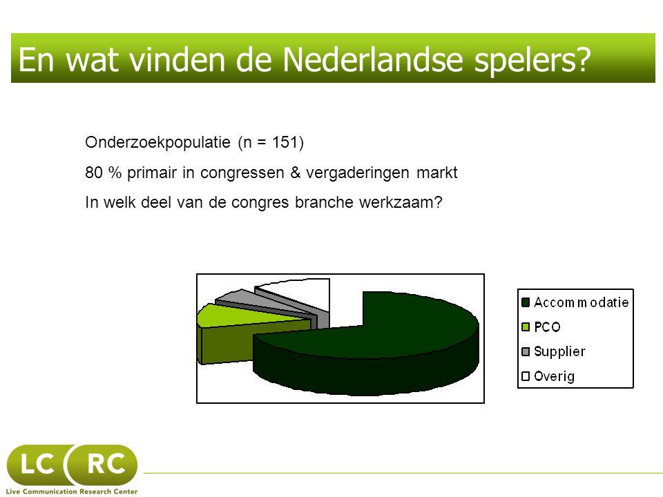 En wat vinden de Nederlandse spelers? Onderzoekpopulatie (n = 151) 80 % primair in congressen & vergaderingen markt In welk deel van de congres branch