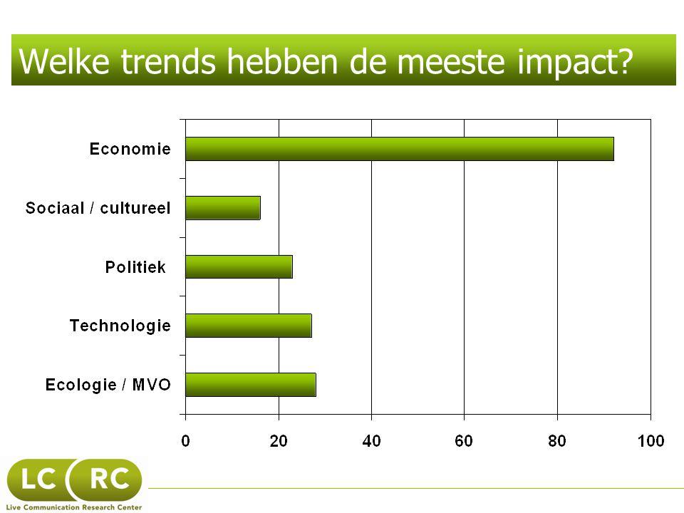 Welke trends hebben de meeste impact?