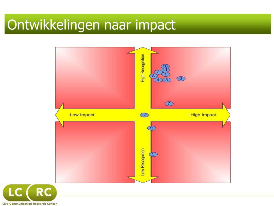 Ontwikkelingen naar impact