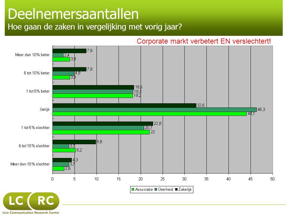 Deelnemersaantallen Hoe gaan de zaken in vergelijking met vorig jaar? Corporate markt verbetert EN verslechtert!