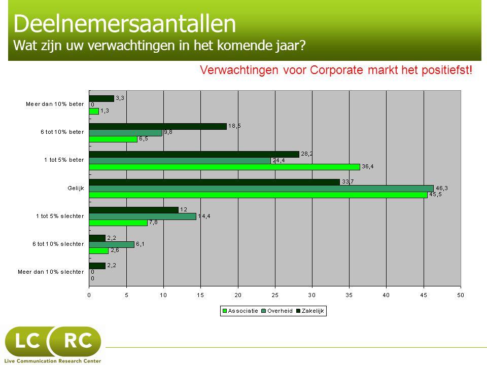 Deelnemersaantallen Wat zijn uw verwachtingen in het komende jaar? Verwachtingen voor Corporate markt het positiefst!