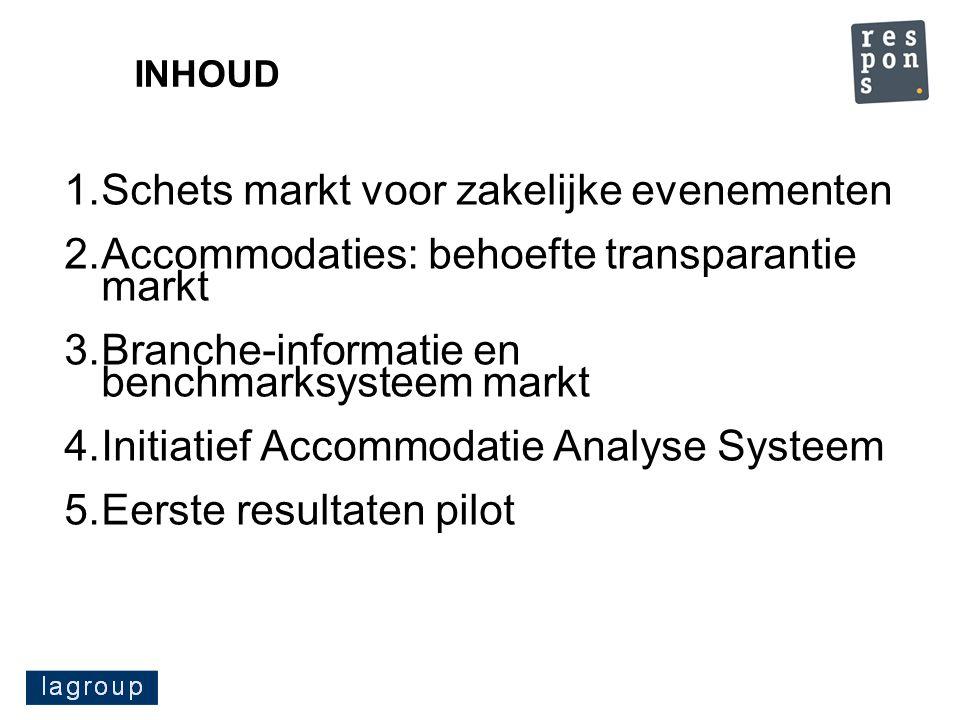 1.Schets markt voor zakelijke evenementen 2.Accommodaties: behoefte transparantie markt 3.Branche-informatie en benchmarksysteem markt 4.Initiatief Ac