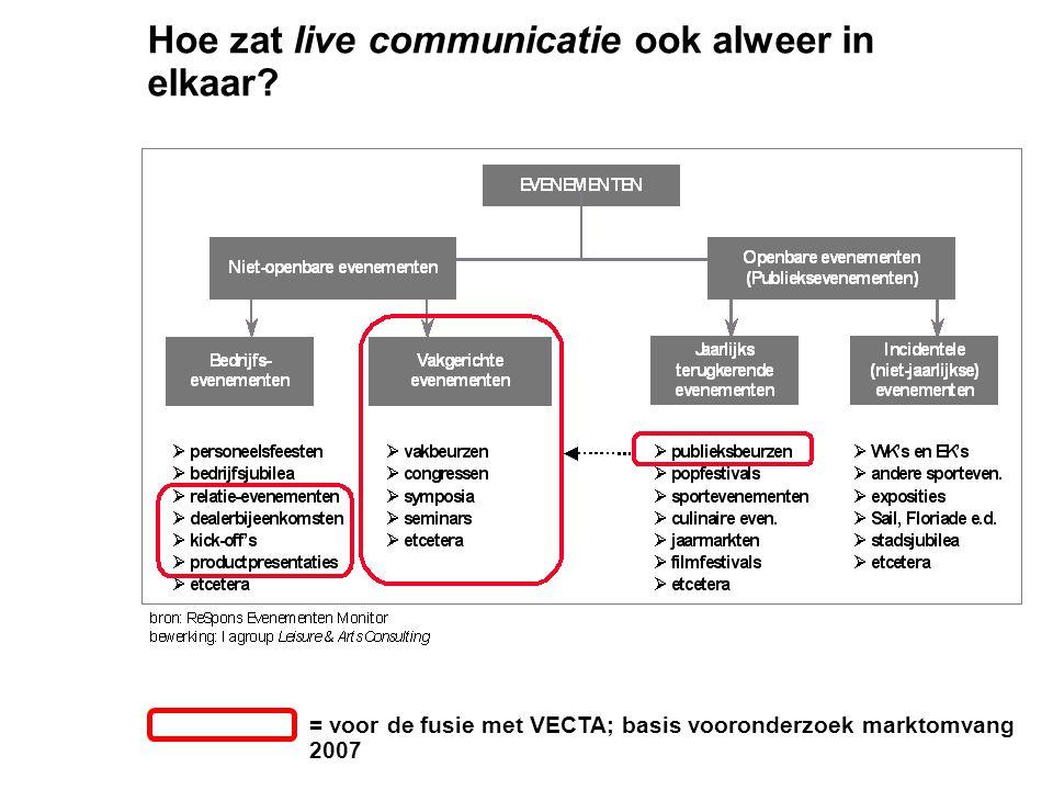 Hoe zat live communicatie ook alweer in elkaar? = voor de fusie met VECTA; basis vooronderzoek marktomvang 2007
