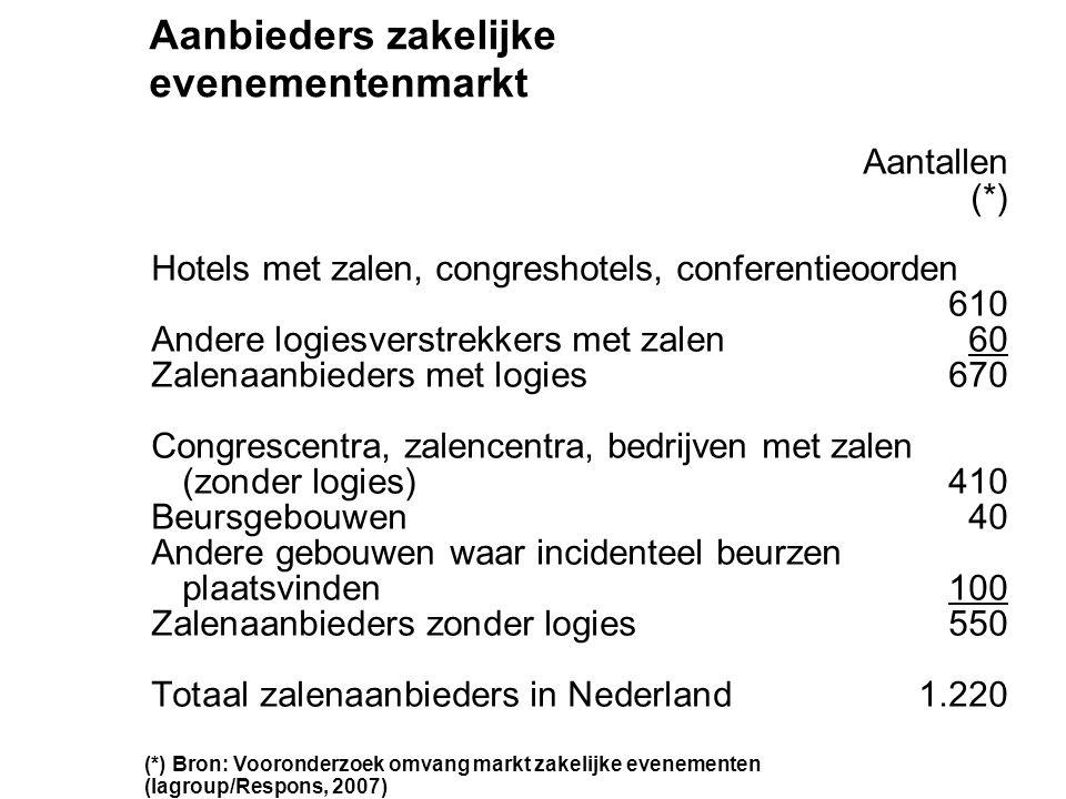 Aantallen (*) Hotels met zalen, congreshotels, conferentieoorden 610 Andere logiesverstrekkers met zalen60 Zalenaanbieders met logies670 Congrescentra