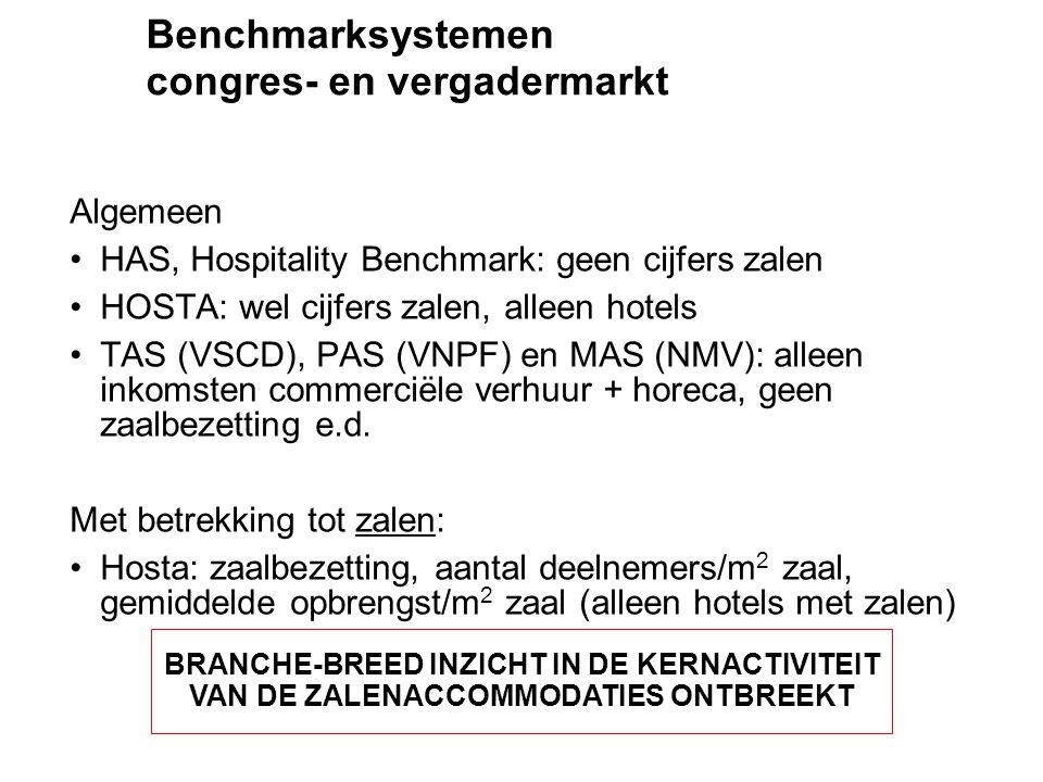 Algemeen •HAS, Hospitality Benchmark: geen cijfers zalen •HOSTA: wel cijfers zalen, alleen hotels •TAS (VSCD), PAS (VNPF) en MAS (NMV): alleen inkomst
