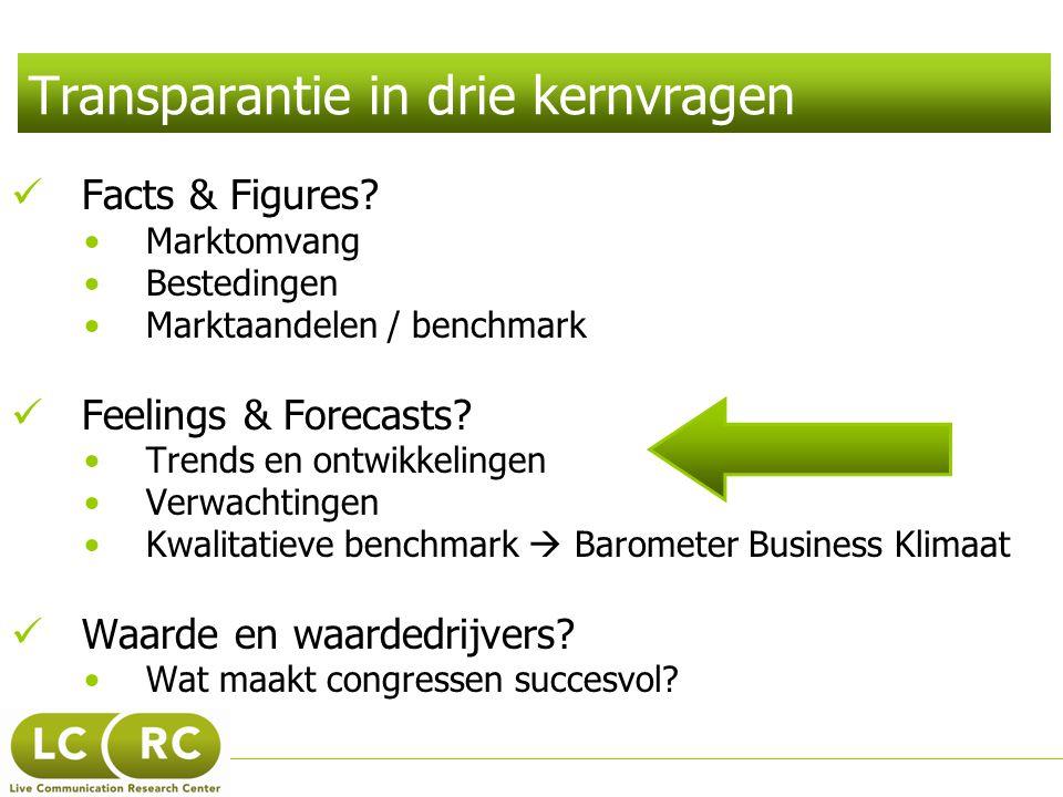 Transparantie in drie kernvragen  Facts & Figures? •Marktomvang •Bestedingen •Marktaandelen / benchmark  Feelings & Forecasts? •Trends en ontwikkeli