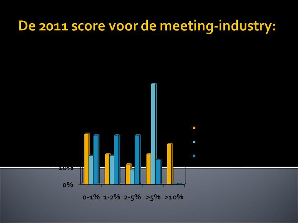 De 2011 score voor de meeting-industry: