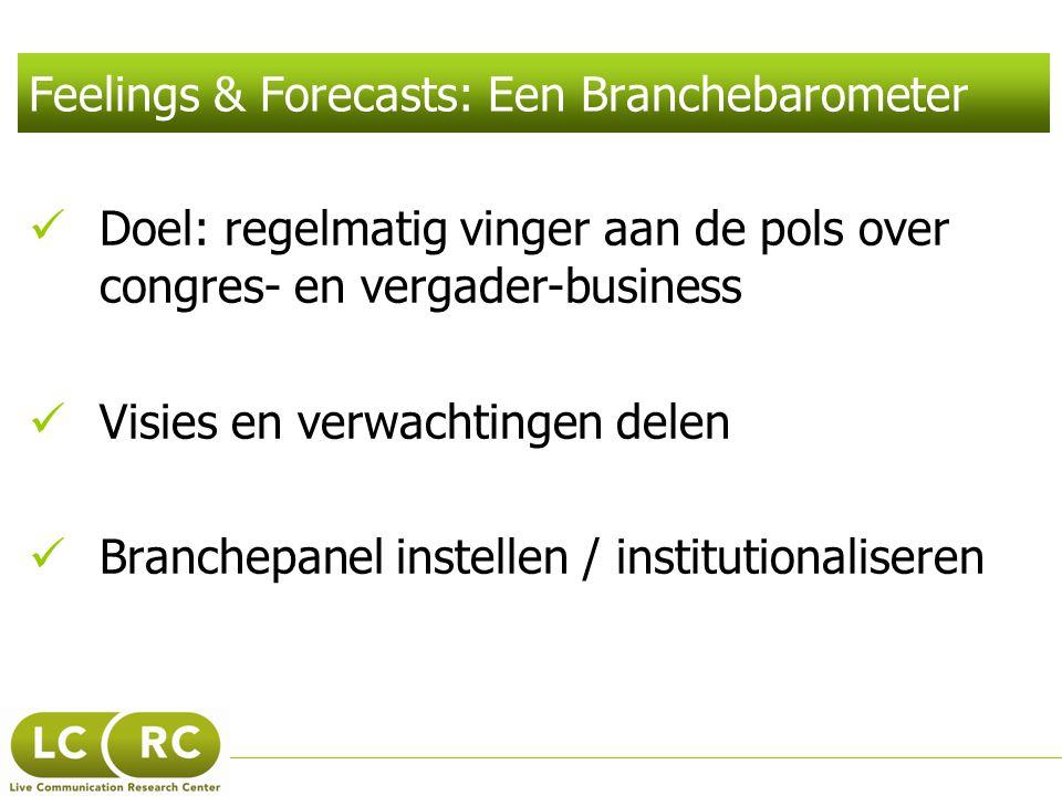 Business Klimaat Barometer Hoe gaan de zaken in vergelijking met vorig jaar in de ASSOCIATIEMARKT En wat zijn de verwachtingen.