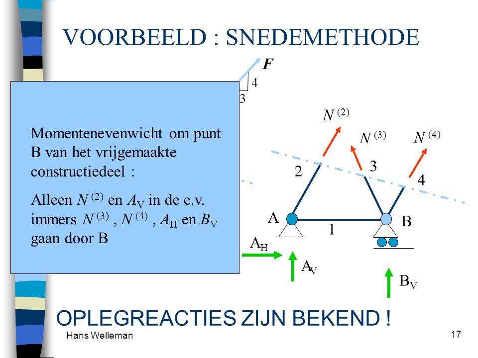 Hans Welleman 17 4 3 F VOORBEELD : SNEDEMETHODE OPLEGREACTIES ZIJN BEKEND .