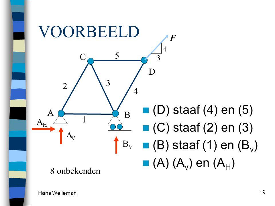 Hans Welleman 19 VOORBEELD A B C D 1 2 3 4 5 AHAH AVAV BVBV 4 3 F  Oplegreacties  (A) staaf (1) en (2)  (B) staaf (3) en (4)  (C) staaf (5)  (D) staaf (4) en (5)  (C) staaf (2) en (3)  (B) staaf (1) en (B v )  (A) (A v ) en (A H ) 8 onbekenden