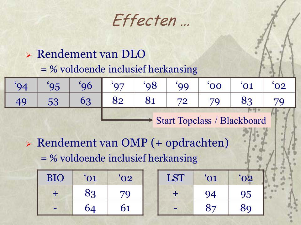 Effecten …  Rendement van DLO = % voldoende inclusief herkansing  Rendement van OMP (+ opdrachten) = % voldoende inclusief herkansing '94'95'96'97'98'99'00'01'02 495363828172798379 Start Topclass / Blackboard BIO'01'02 +8379 -6461 LST'01'02 +9495 -8789