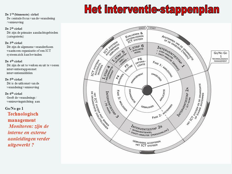 . De 1 ste (binnenste) cirkel De centrale focus van de verandering /vernieuwing De 2 de cirkel Dit zijn de primaire aandachtsgebieden (categorieën) De