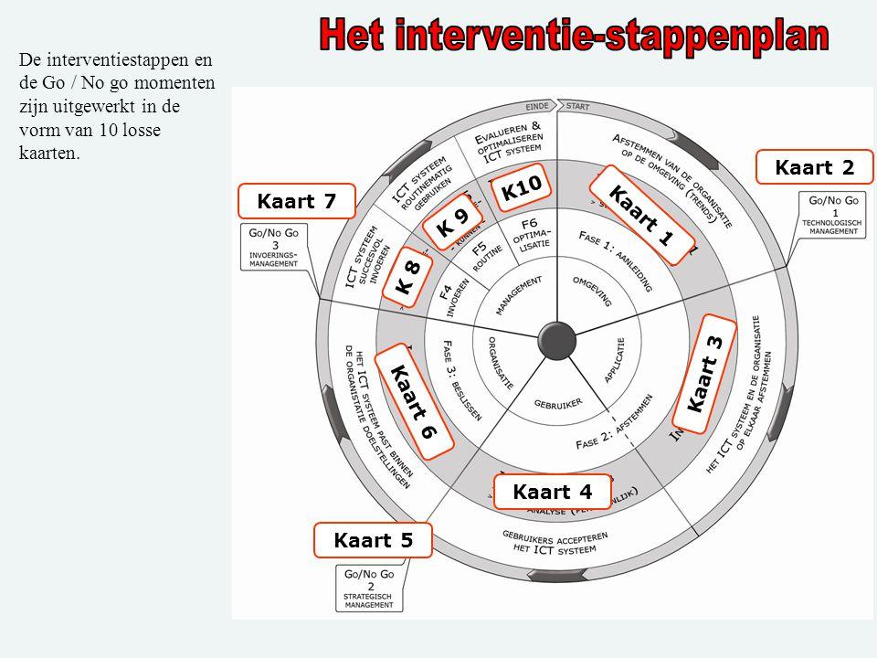 . De interventiestappen en de Go / No go momenten zijn uitgewerkt in de vorm van 10 losse kaarten. Kaart 1 Kaart 3 Kaart 4 Kaart 6 K 9 K 8 K10 Kaart 5