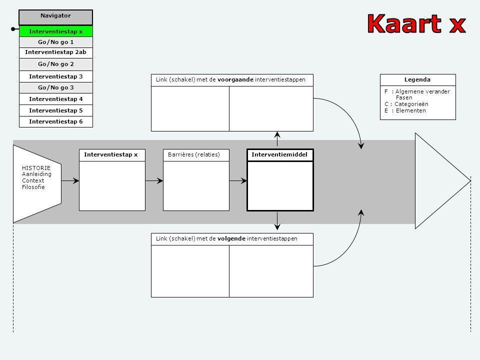 Voorbeeld Interventiestap xBarrières (relaties) Interventiemiddel Link (schakel) met de voorgaande interventiestappen Link (schakel) met de volgende i
