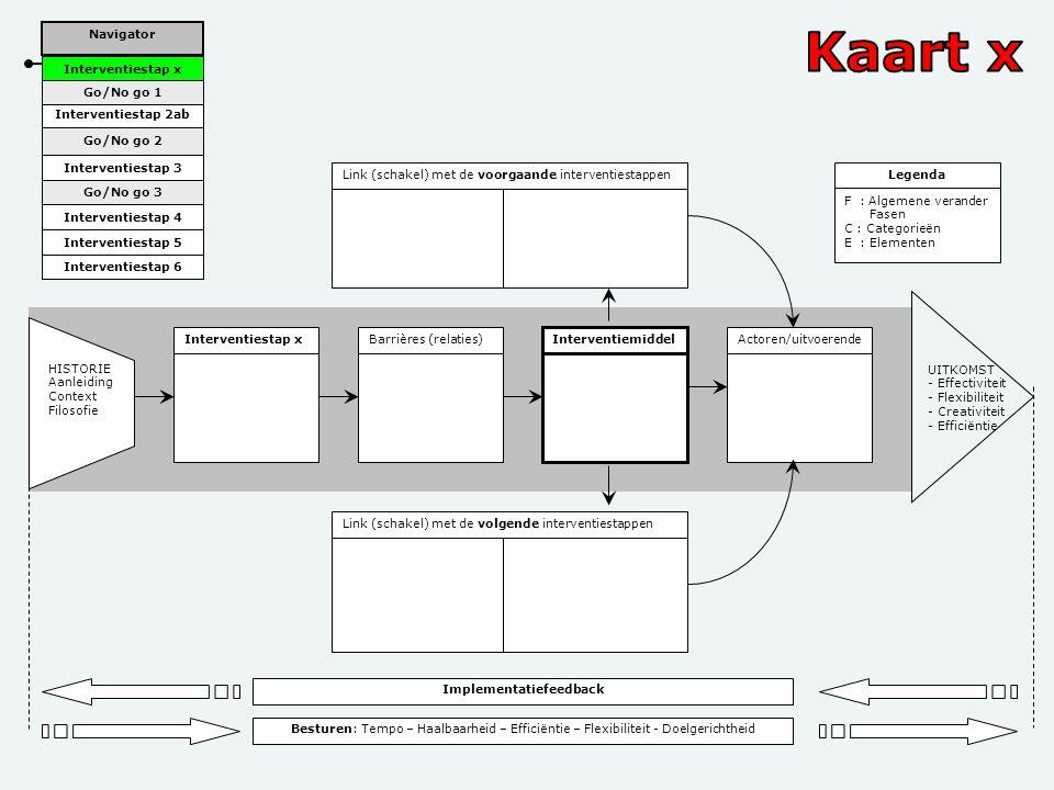 Voorbeeld Interventiestap xBarrières (relaties) Interventiemiddel Actoren/uitvoerende Link (schakel) met de voorgaande interventiestappen Link (schake