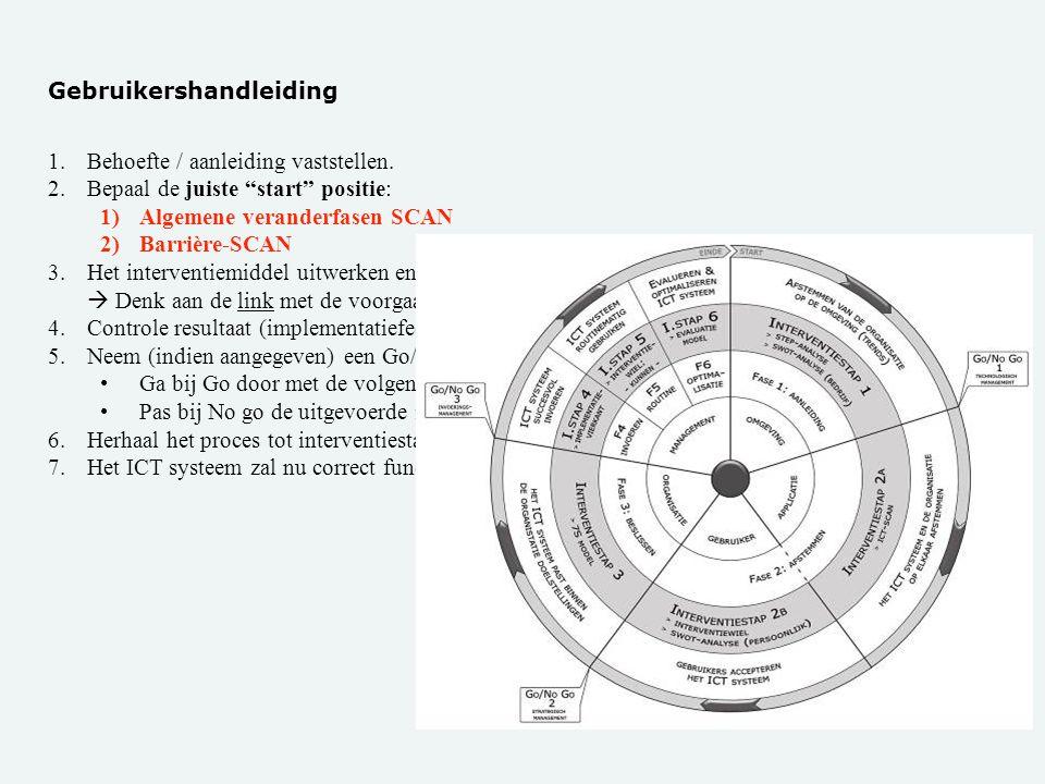 """Gebruikershandleiding 1.Behoefte / aanleiding vaststellen. 2.Bepaal de juiste """"start"""" positie: 1)Algemene veranderfasen SCAN 2)Barrière-SCAN 3.Het int"""