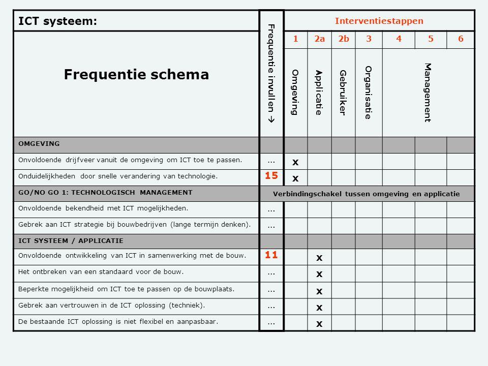ICT systeem: Frequentie invullen  Interventiestappen Frequentie schema 12a2b 3456 Omgeving Applicatie Gebruiker Organisatie Management OMGEVING Onvol