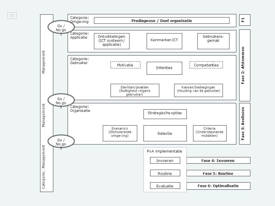 Categorie: Organisatie Categorie: Gebruiker Categorie: Applicatie Categorie: Omgeving Categorie: Management Management Management F1 Fase 2: Afstemmen