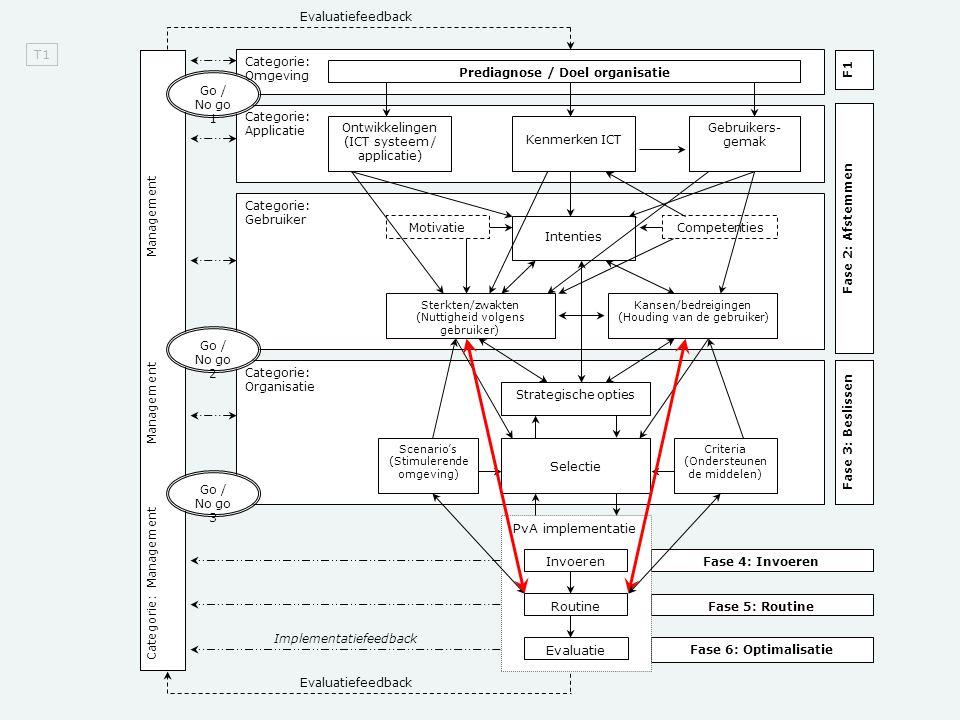 Evaluatiefeedback Categorie: Organisatie Categorie: Gebruiker Categorie: Applicatie Categorie: Omgeving Categorie: Management Management Management F1