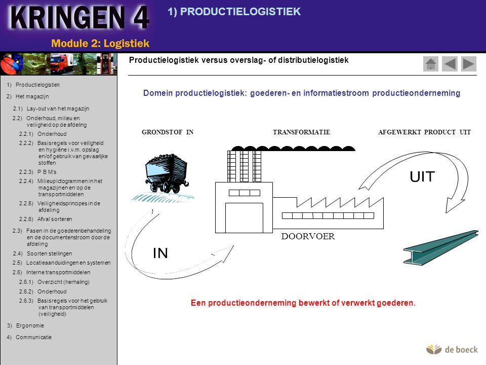 GRONDSTOF INAFGEWERKT PRODUCT UITTRANSFORMATIE DOORVOER 1) PRODUCTIELOGISTIEK Productielogistiek versus overslag- of distributielogistiek Domein produ