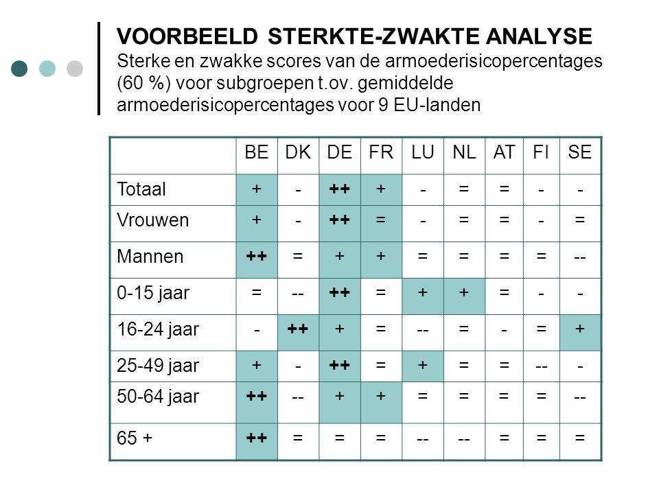 VOORBEELD STERKTE-ZWAKTE ANALYSE Sterke en zwakke scores van de armoederisicopercentages (60 %) voor subgroepen t.ov. gemiddelde armoederisicopercenta
