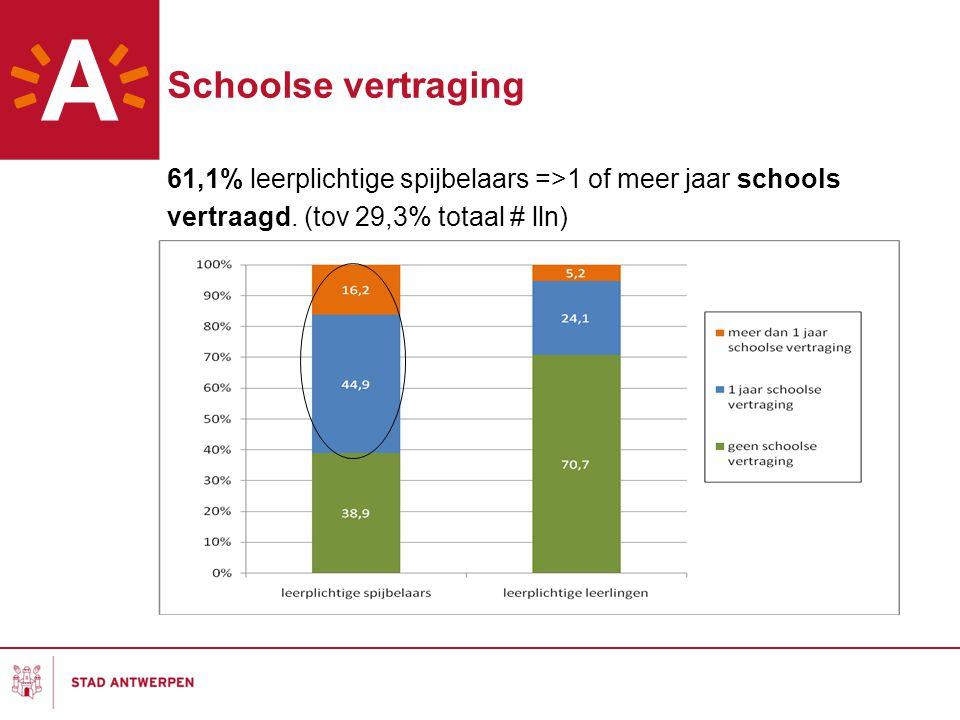 Schoolse vertraging 61,1% leerplichtige spijbelaars =>1 of meer jaar schools vertraagd.