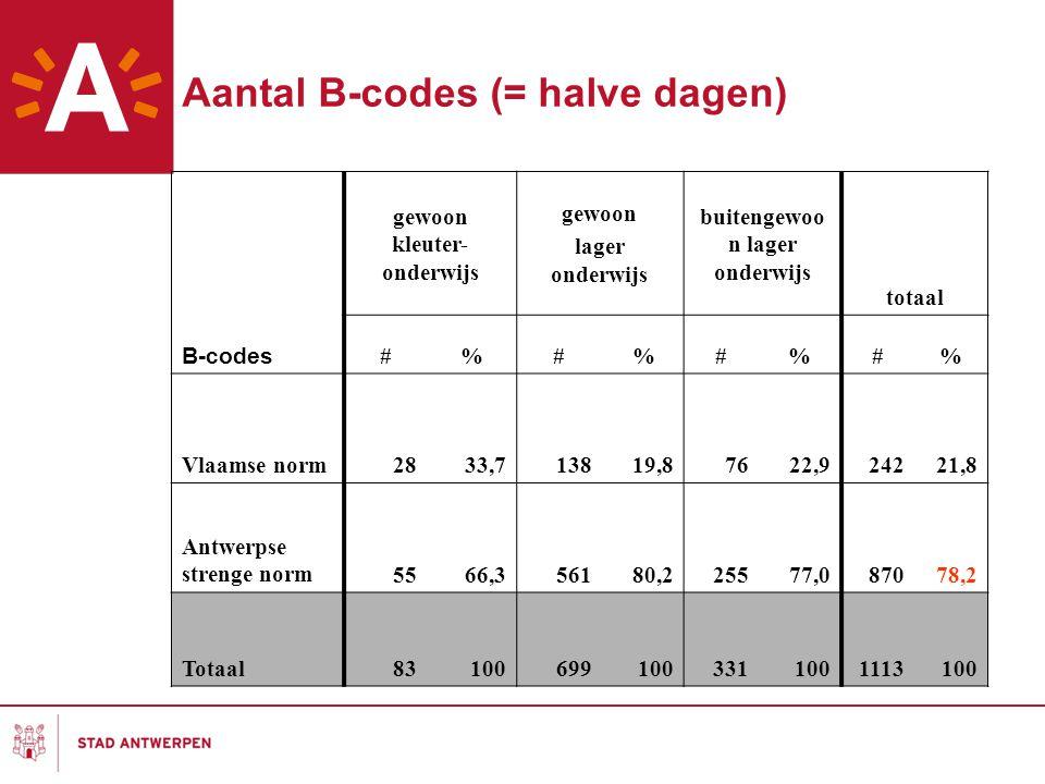 Aantal B-codes (= halve dagen) gewoon kleuter- onderwijs gewoon lager onderwijs buitengewoo n lager onderwijs totaal B-codes #%#%#%#% Vlaamse norm2833,713819,87622,924221,8 Antwerpse strenge norm5566,356180,225577,087078,2 Totaal831006991003311001113100