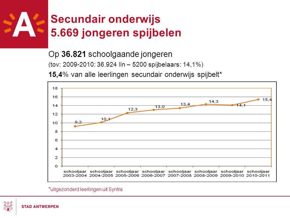 Secundair onderwijs 5.669 jongeren spijbelen Op 36.821 schoolgaande jongeren (tov: 2009-2010: 36.924 lln – 5200 spijbelaars: 14,1%) 15,4% van alle lee