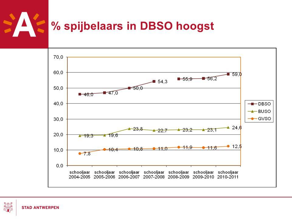 % spijbelaars in DBSO hoogst