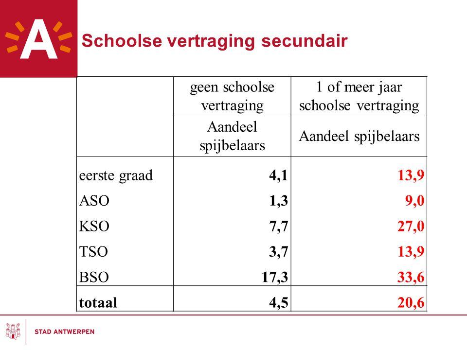 geen schoolse vertraging 1 of meer jaar schoolse vertraging Aandeel spijbelaars eerste graad4,113,9 ASO1,39,0 KSO7,727,0 TSO3,713,9 BSO17,333,6 totaal4,520,6 Schoolse vertraging secundair
