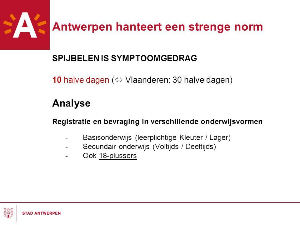 Antwerpen hanteert een strenge norm SPIJBELEN IS SYMPTOOMGEDRAG 10 halve dagen (  Vlaanderen: 30 halve dagen) Analyse Registratie en bevraging in verschillende onderwijsvormen -Basisonderwijs (leerplichtige Kleuter / Lager) -Secundair onderwijs (Voltijds / Deeltijds) -Ook 18-plussers