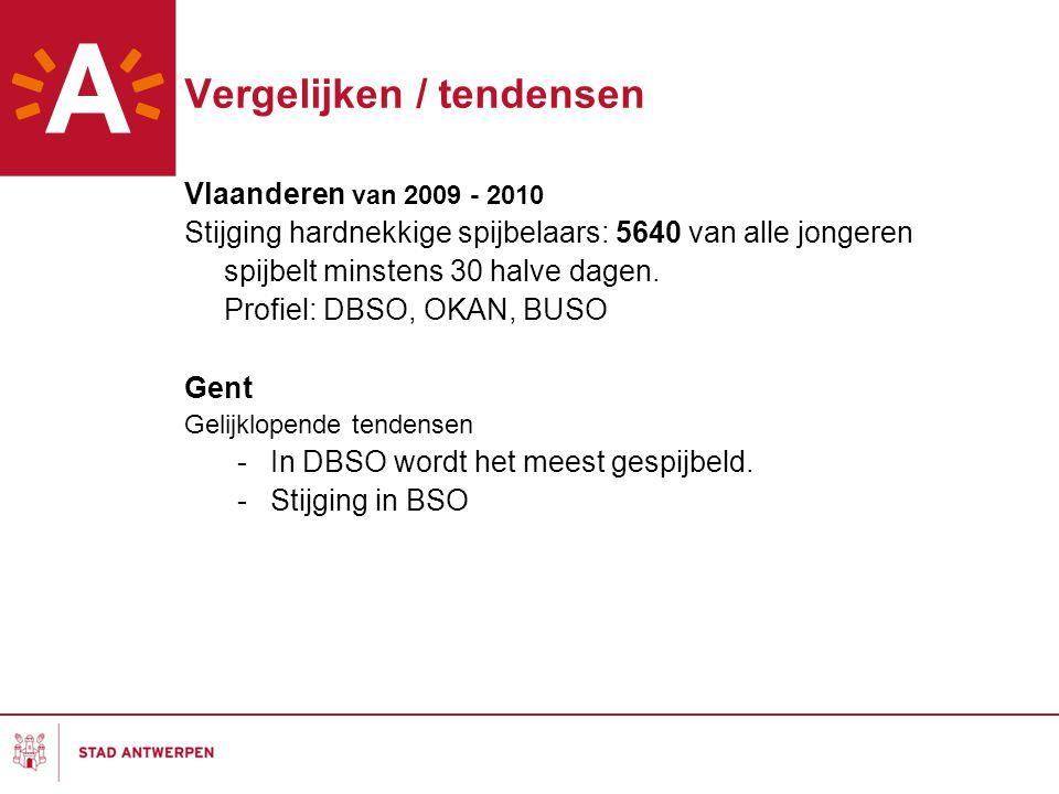 Vergelijken / tendensen Vlaanderen van 2009 - 2010 Stijging hardnekkige spijbelaars: 5640 van alle jongeren spijbelt minstens 30 halve dagen. Profiel:
