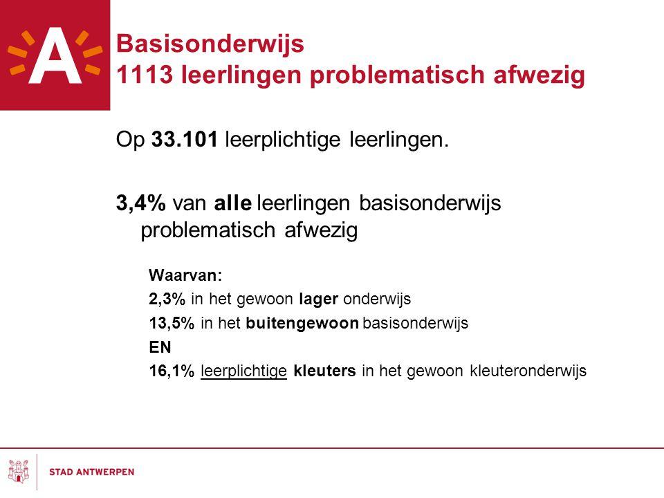 Basisonderwijs 1113 leerlingen problematisch afwezig Op 33.101 leerplichtige leerlingen. 3,4% van alle leerlingen basisonderwijs problematisch afwezig