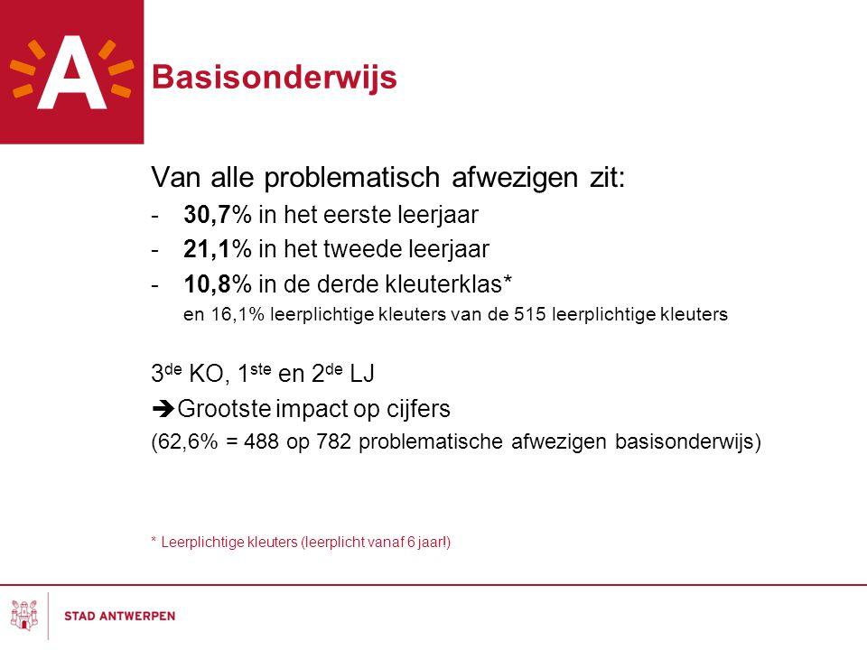 Basisonderwijs Van alle problematisch afwezigen zit: -30,7% in het eerste leerjaar -21,1% in het tweede leerjaar -10,8% in de derde kleuterklas* en 16