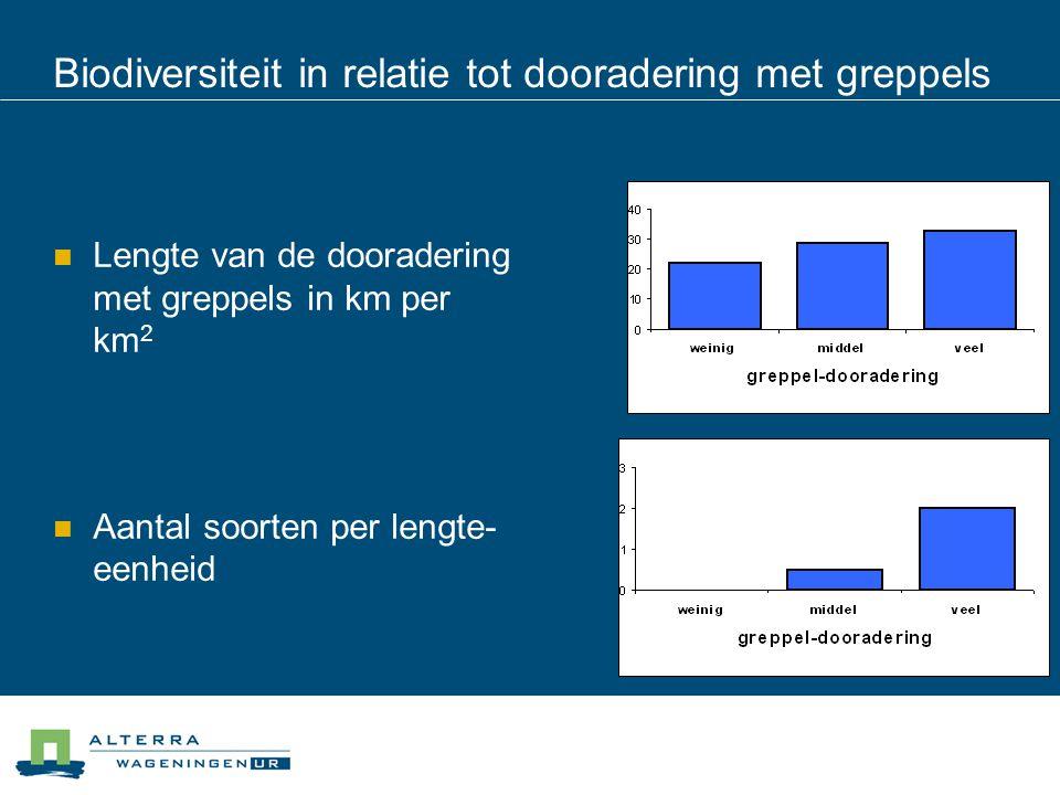 Biodiversiteit in relatie tot dooradering met greppels  Lengte van de dooradering met greppels in km per km 2  Aantal soorten per lengte- eenheid