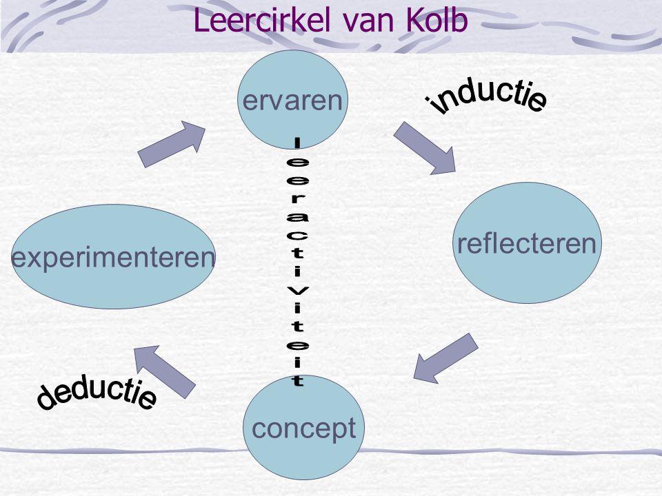 Opfrissing algemene didactiek Leercirkel van Kolb 8 didactische principes Relatie prestatie-mediagebruik Taxonomie van Bloom (= classeren van doelen)