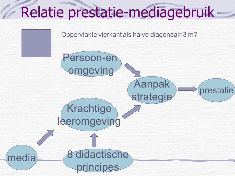 8 didactische principes Aanschouwelijkheids-principe Activiteits-principe Belangstellings- of motivatie-principe Herhalings-principe Individualisatie-