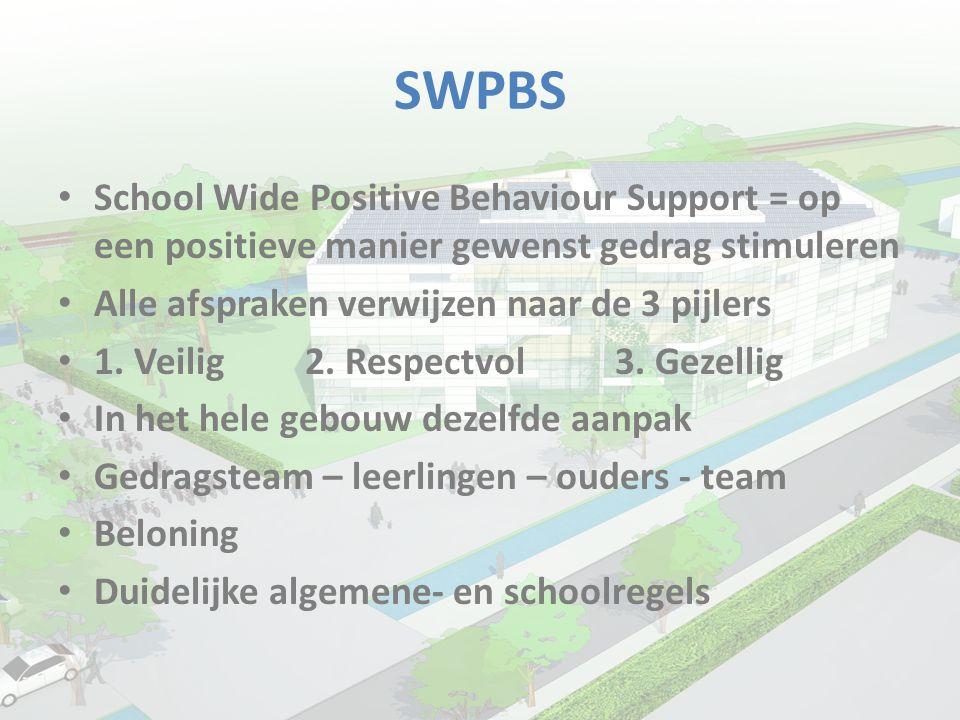 SWPBS • School Wide Positive Behaviour Support = op een positieve manier gewenst gedrag stimuleren • Alle afspraken verwijzen naar de 3 pijlers • 1. V