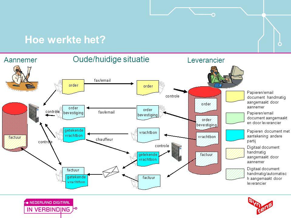 Hoe werkte het? Oude/huidige situatie Papieren/email document handmatig aangemaakt door aannemer Papieren/email document aangemaakt en door leverancie