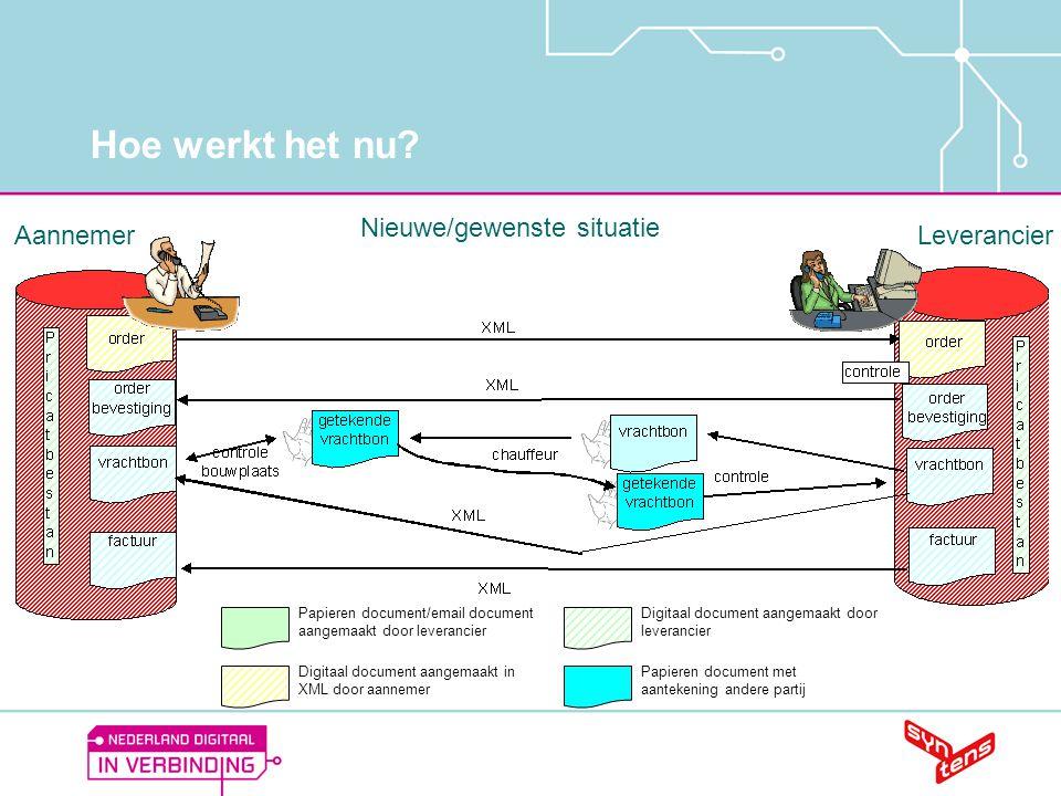 Hoe werkt het nu? Nieuwe/gewenste situatie Digitaal document aangemaakt in XML door aannemer Digitaal document aangemaakt door leverancier AannemerLev