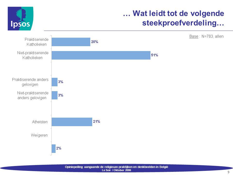 Opiniepeiling aangaande de religieuze praktijken en denkbeelden in België Le Soir / Oktober 2006 9 … Wat leidt tot de volgende steekproefverdeling… Ba