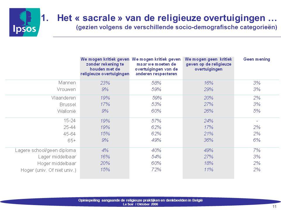 Opiniepeiling aangaande de religieuze praktijken en denkbeelden in België Le Soir / Oktober 2006 11 1.Het « sacrale » van de religieuze overtuigingen