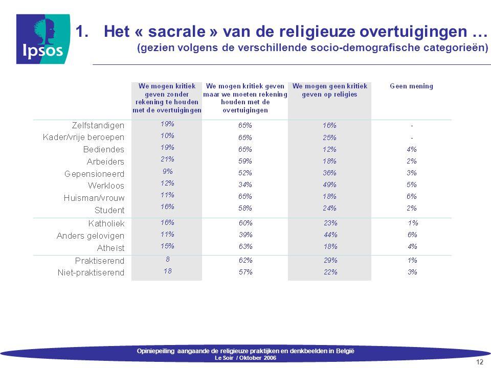 Opiniepeiling aangaande de religieuze praktijken en denkbeelden in België Le Soir / Oktober 2006 12 1.Het « sacrale » van de religieuze overtuigingen