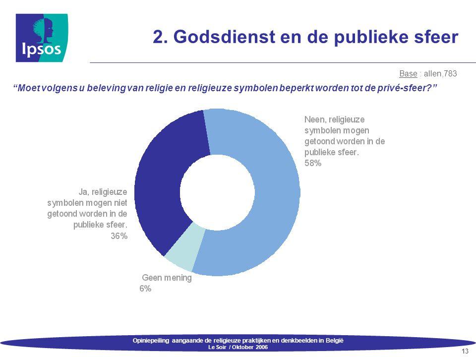 """Opiniepeiling aangaande de religieuze praktijken en denkbeelden in België Le Soir / Oktober 2006 13 2. Godsdienst en de publieke sfeer """"Moet volgens u"""